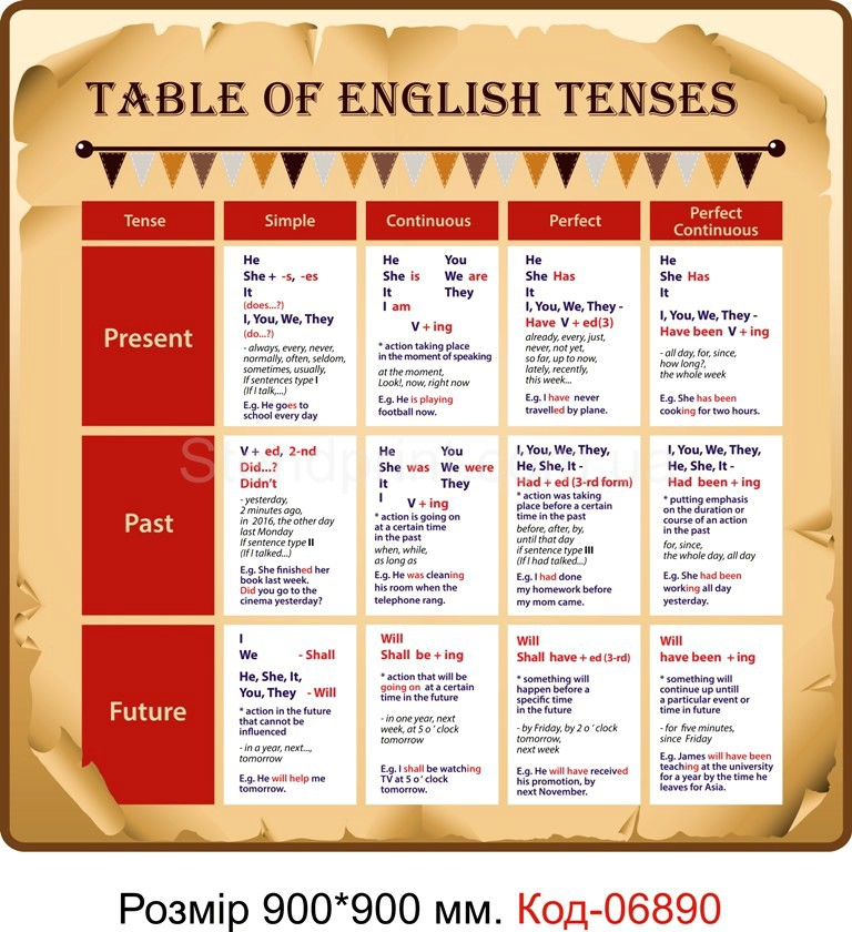 all english tenses This article covers all the english charts ie tense chart, gerund and infinitive chart, conditional sentences charts, verb charts, active passive voice charts , use of get as a main verb and a phrasal verb and many more.